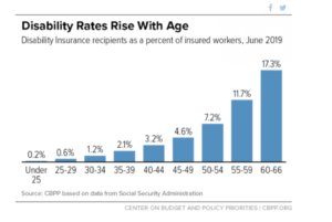 Retirement just around the corner? Don't drop disability coverage yet.