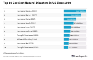 Could a natural disaster put a dent in your income?